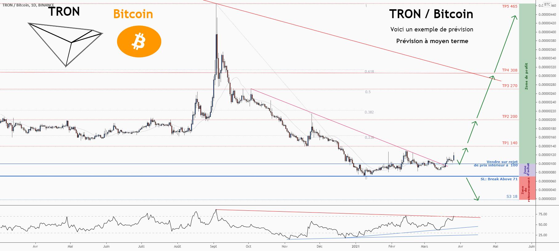 💡C'est une grande opportunité d'achat sur TRXBTC pour BINANCE:TRXBTC par ForecastCity_Francais