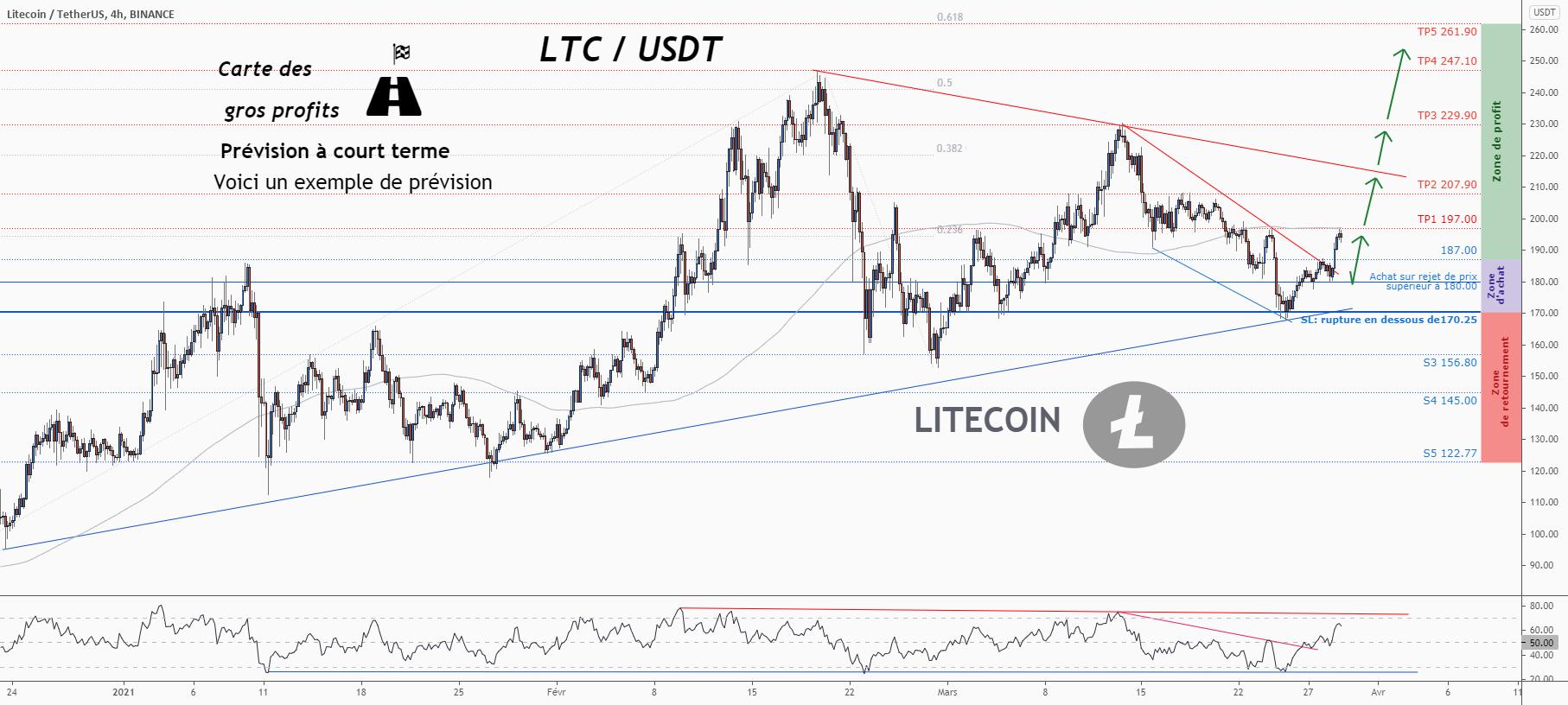 💡C'est une grande opportunité d'achat sur LTCUSD pour BINANCE:LTCUSDT par ForecastCity_Francais