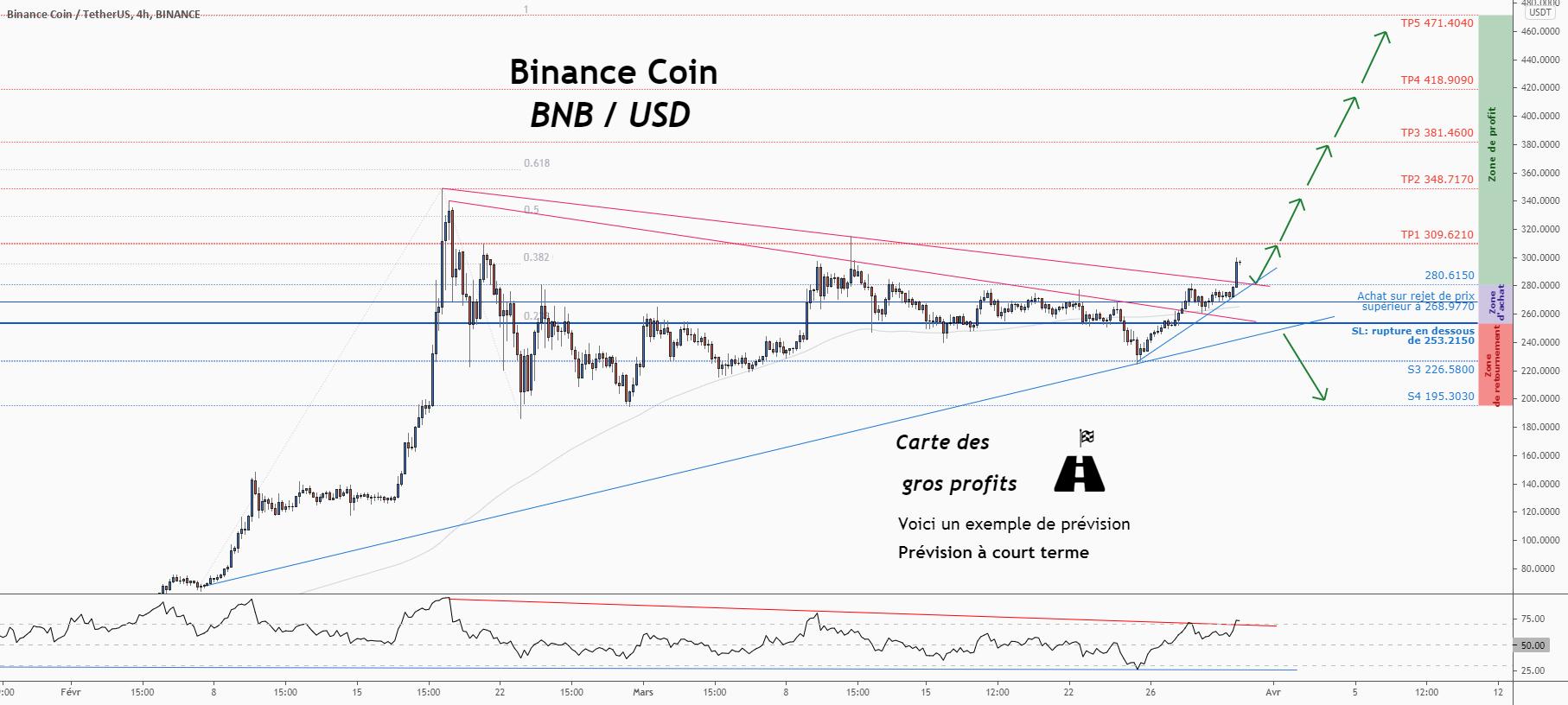 💡C'est une grande opportunité d'achat sur BNBUSD pour BINANCE:BNBUSDT par ForecastCity_Francais