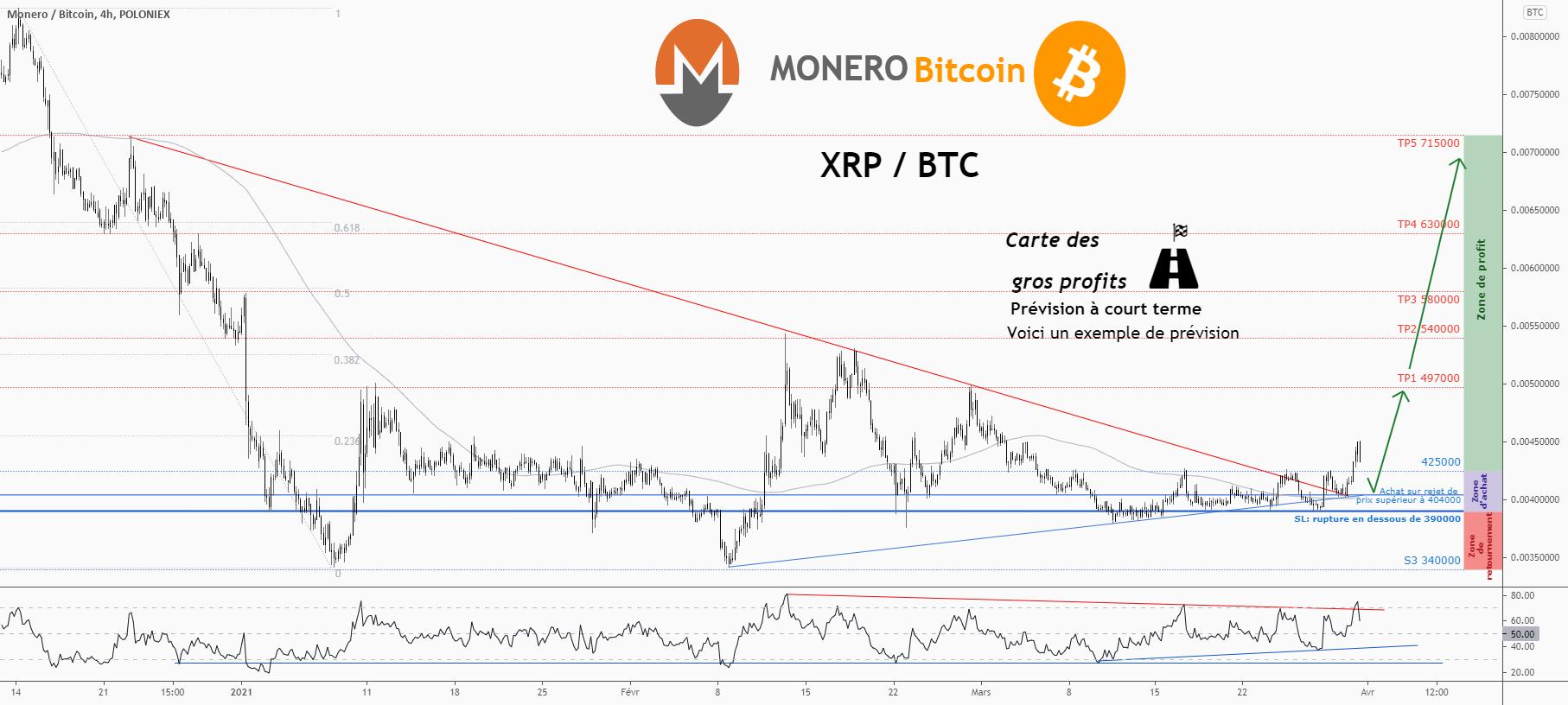 💡C'est une grande opportunité d'achat sur XMRBTC pour POLONIEX:XMRBTC par ForecastCity_Francais