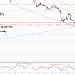 💡C'est une grande opportunité de vente sur USDJPY pour FX:USDJPY par ForecastCity_Francais