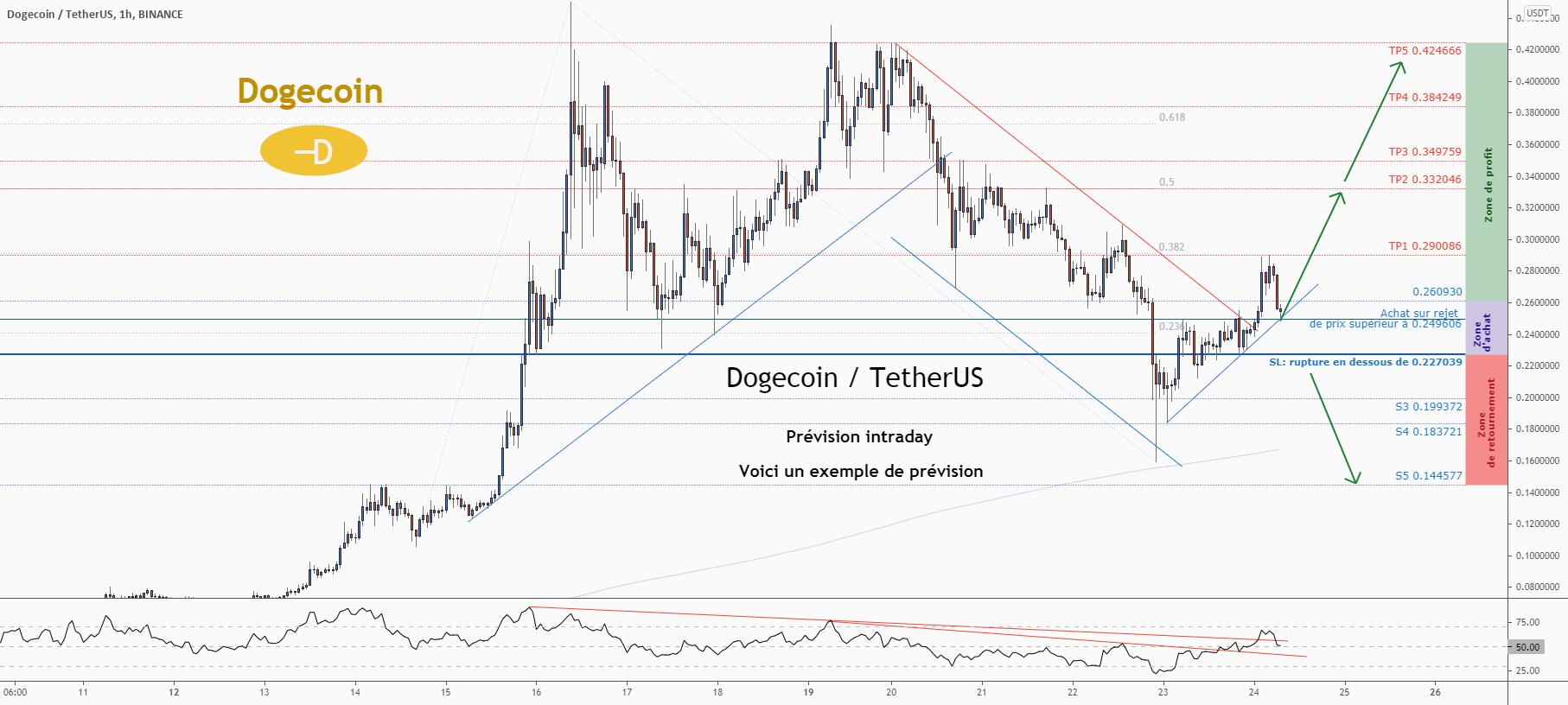 💡C'est une grande opportunité d'achat sur DOGEUSD pour BINANCE:DOGEUSDT par ForecastCity_Francais