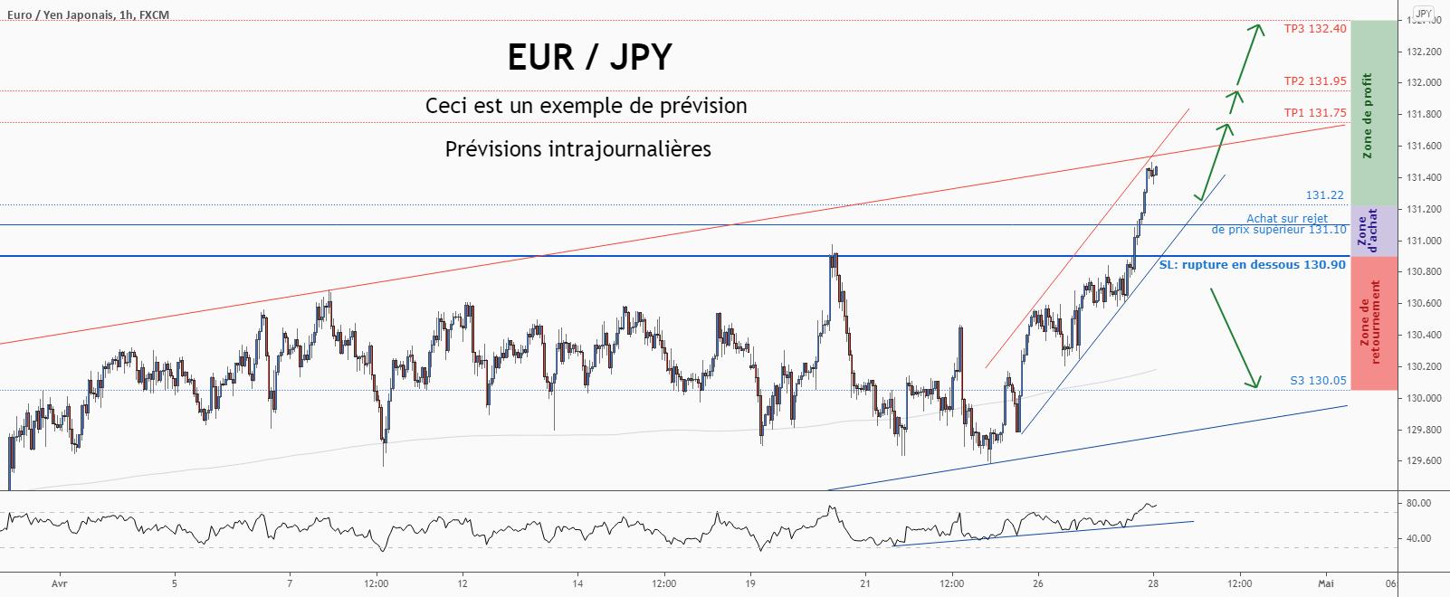 💡Ne manquez pas cette grande opportunité d'achat de EURJPY for FX:EURJPY by ForecastCity_Francais