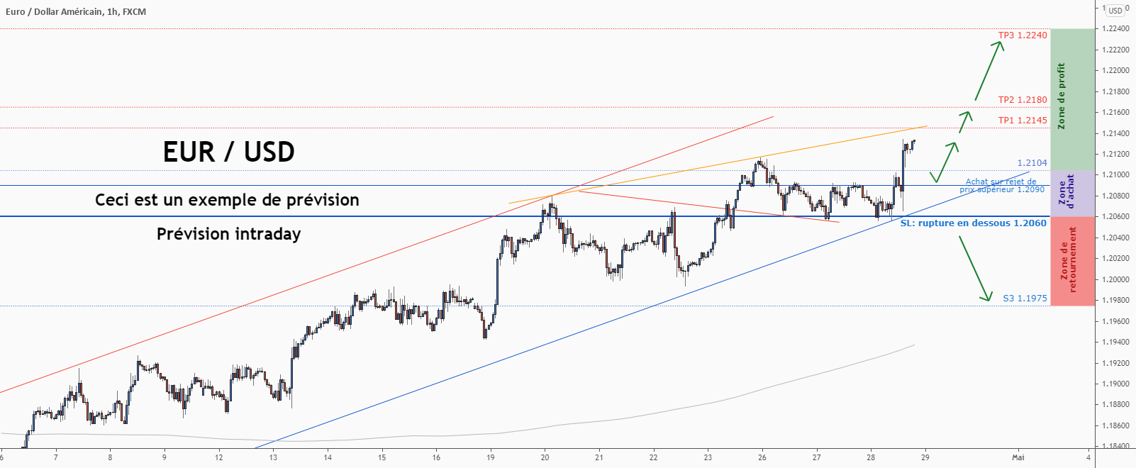 💡Ne manquez pas cette grande opportunité d'achat de EURUSD pour FX:EURUSD par ForecastCity_Francais
