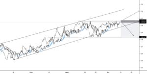 EUR/JPY MOMENTUM SHORT POSITION (H4) pour FX:EURJPY par ATM_Trading