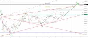 Possible impulsion à venir sur le bitcoin. pour BITSTAMP:BTCUSD par gamesoftroll