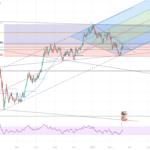 Une potentielle position long pour FX:EURUSD par BIONICS