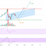 Possible evolution of BNB / Hours pour BINANCE:BNBUSDT par Jimbocho