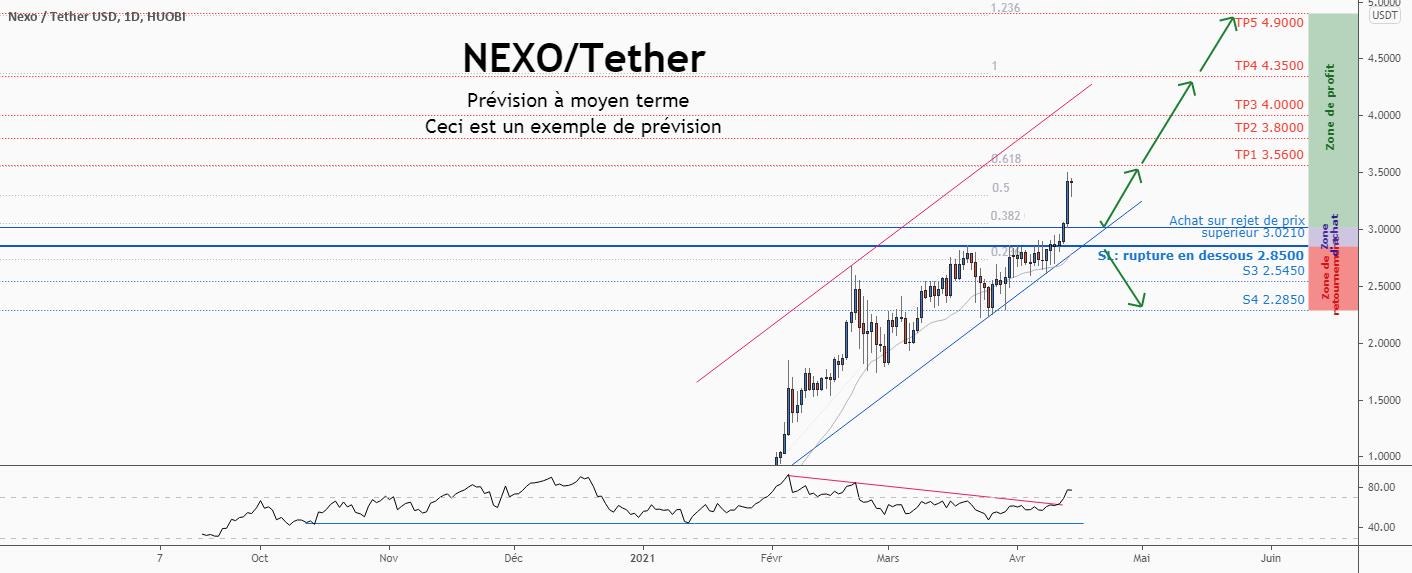 💡Ne manquez pas cette grande opportunité d'achat de NEXOUSD pour HUOBI:NEXOUSDT par ForecastCity_Francais