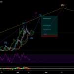 omg pour BINANCE:OMGUSDTPERP par tony7722