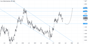 EURUSD pour FX:EURUSD par evelinakisel2