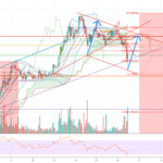 Follow the blue arrow! Nice bounce with volume pour BITSTAMP:XRPUSD par benjamingervy