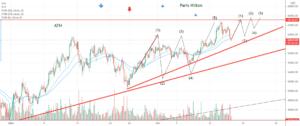 BTC : Toujours dans le triangle de compression ! pour BITSTAMP:BTCUSD par Le_Boa
