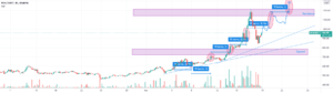 BCH Analyse, vers les 3 500$? pour KRAKEN:BCHUSDT par Predajo