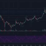 Higher Highs / Higher Lows sur DOGE/BTC + breakout pour BINANCE:DOGEBTC par DeltaBojeu2