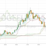 Les niveaux clés à surveiller sur le DOGE contre l'EURO pour BINANCE:DOGEEUR par trader77330