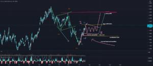 mis a jour eurusd swing analyse pour FX:EURUSD par aminemedd