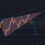 Le Bitcoin en biseau ascendant attention à la chute de -24% ? ⛔ pour BINANCE:BTCUSDT par Khalistas