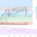 Plan de trade Bitcoin / Bear trap ? pour BINANCE:BTCUSDT par VikxTo