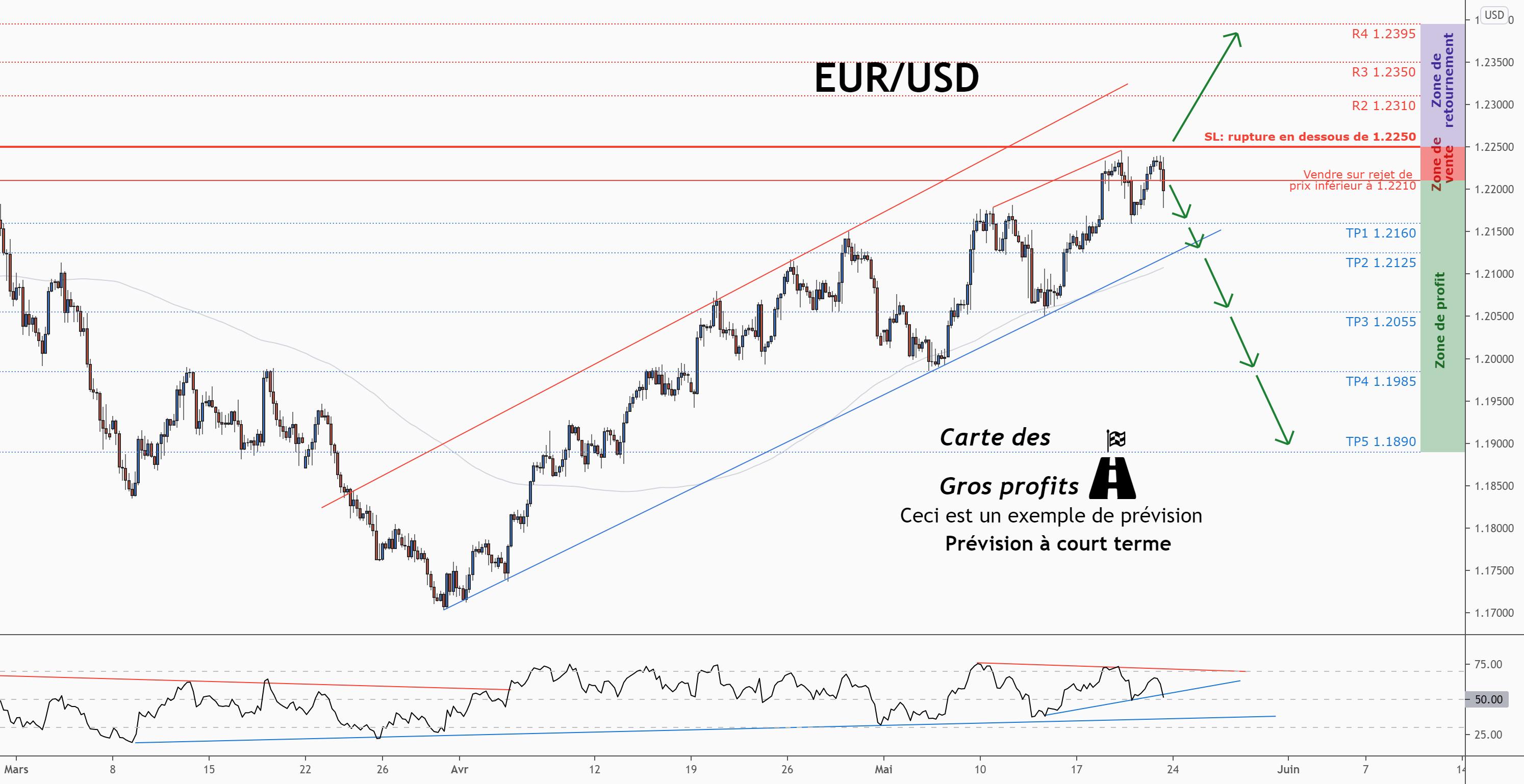 💡Ne manquez pas la grande opportunité de vente dans EURUSD pour FX:EURUSD par ForecastCity_Francais