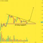 0.80$ soon , Doge have strong support 😍 pour BINGBON:DOGEUSDT par CryptoWorld91