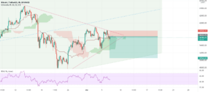 BTC Selling Short pour BINANCE:BTCUSDT par Salehka