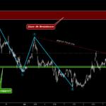 Vendredi 7 Mai 2021- Achat EURJPY - Sentiment Haussier pour FX:EURJPY par O2A_Capital_Trading