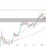 Biseau élargissement descendant pour FX:EURUSD par maniacotrading