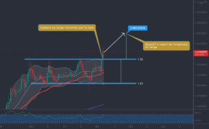 Analyse Crypto: ADA CARDANO pour BINANCE:ADAUSD par Julio_Trading