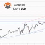 💡Ne manquez pas cette grande opportunité d'achat de XMRUSD pour POLONIEX:XMRUSDT par ForecastCity_Francais