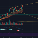 Vague de Wolfe Bearish ADA / H1 pour BINANCE:ADAUSDT par Elastite