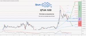 💡Ne manquez pas cette grande opportunité d'achat de QTUMUSD pour BITTREX:QTUMUSD par ForecastCity_Francais