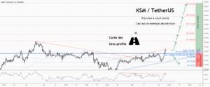 💡Ne manquez pas cette grande opportunité d'achat de KSMUSD pour BINANCE:KSMUSDT par ForecastCity_Francais