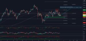 $BTC Update H4 pour BINANCE:BTCUSDT par TraderSquareND