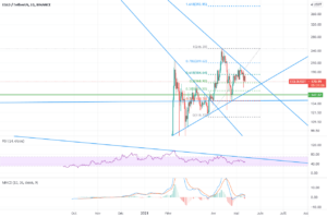 EGLD - finishing retracement pour BINANCE:EGLDUSDT par Boid
