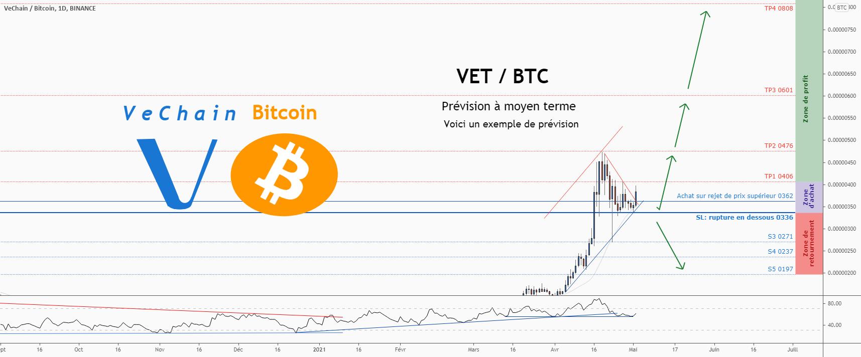 💡Ne manquez pas cette grande opportunité d'achat de VETBTC pour BINANCE:VETBTC par ForecastCity_Francais