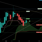 XRP ANALYSIS - Ichimoku cloud 1D pour BINANCE:XRPUSDT par EliotFX