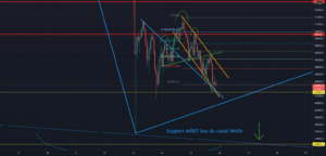 BTC H1 road to 48.7k or 44.5k pour BINANCE:BTCPERP par BoroSama