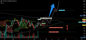 XRP ANALYSIS !! LAST CALL pour BINANCE:XRPUSDT par EliotFX