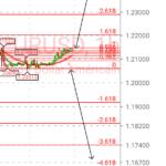Eurusd pour FX:EURUSD par LaCasaDeForex