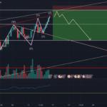SELL EUR/JPY (wolf waves) pour FX:EURJPY par clejcles