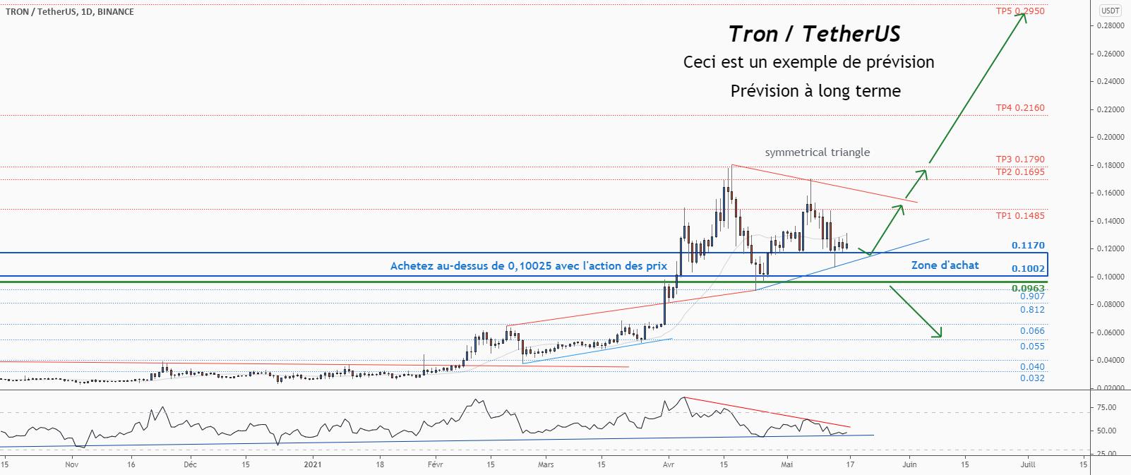 💡Ne manquez pas cette grande opportunité d'achat de TRXUSD pour BINANCE:TRXUSDT par ForecastCity_Francais