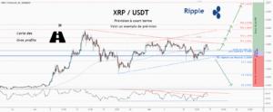 💡Ne manquez pas cette grande opportunité d'achat de XRPUSD pour BINANCE:XRPUSDT par ForecastCity_Francais