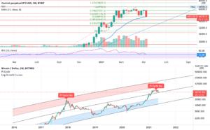 Bitcoin, le moment de vendre ? pour BITTREX:BTCUSD par V2V45AMG