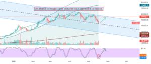BTC USD : mon scenario dayly pour COINBASE:BTCUSD par Le-tradeur-de-fortune-and-co