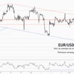 💡Ne manquez pas la grande opportunité de vente dans EURUSD for FX:EURUSD by ForecastCity_Francais