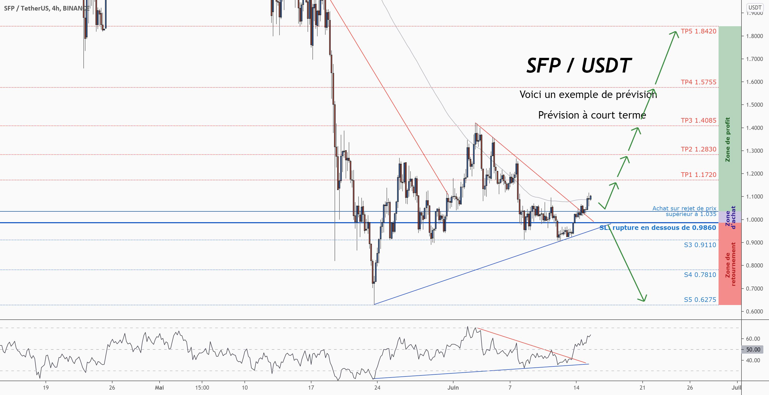 💡Ne manquez pas cette grande opportunité d'achat de SFPUSD pour BINANCE:SFPUSDT par ForecastCity_Francais