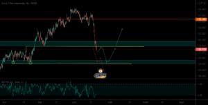A suivre à la baisse pour FX:EURJPY par BatSSH