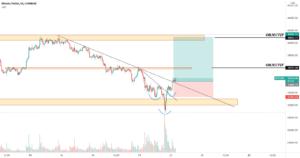 BTC/USD BUY pour COINBASE:BTCUSD par WIN-FX