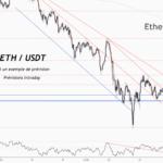 💡Ne manquez pas cette grande opportunité d'achat de ETHUSD pour BINANCE:ETHUSDT par ForecastCity_Francais